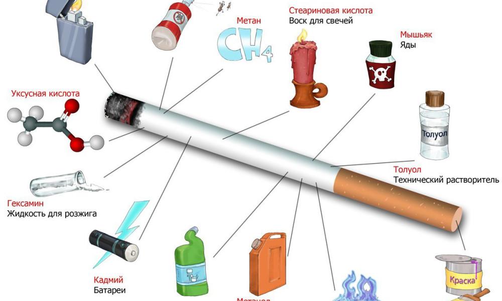 Сигарета — это эликсир смерти